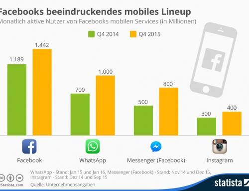 Über eine Milliarde für Facebook