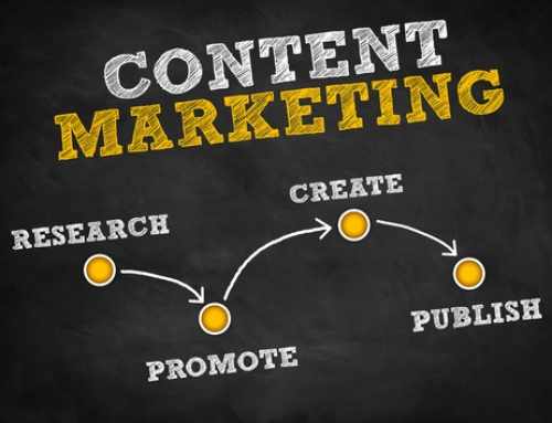 Das A bis Z des Content Marketing