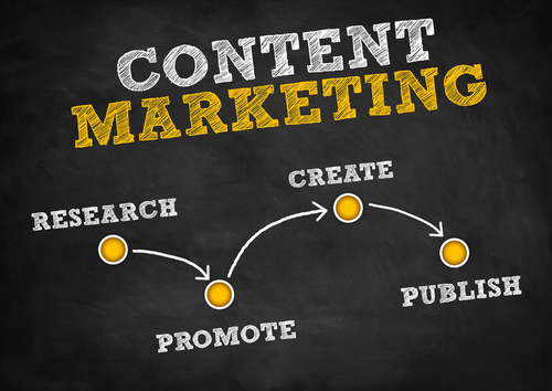 Content Marketing: Alles was Sie wissen müssen