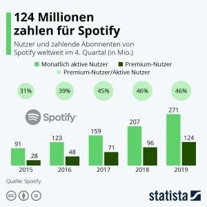 124 Millionen zahlen für Spotify