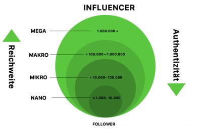 Mikro Influencer: Authentizität und Reichweite